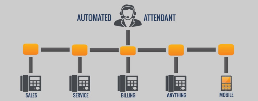 What Is Auto Attendant And How Can It Help Your Business?